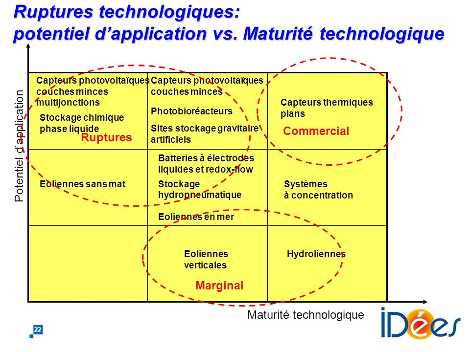 Ruptures technologiques: potentiel d'application vs