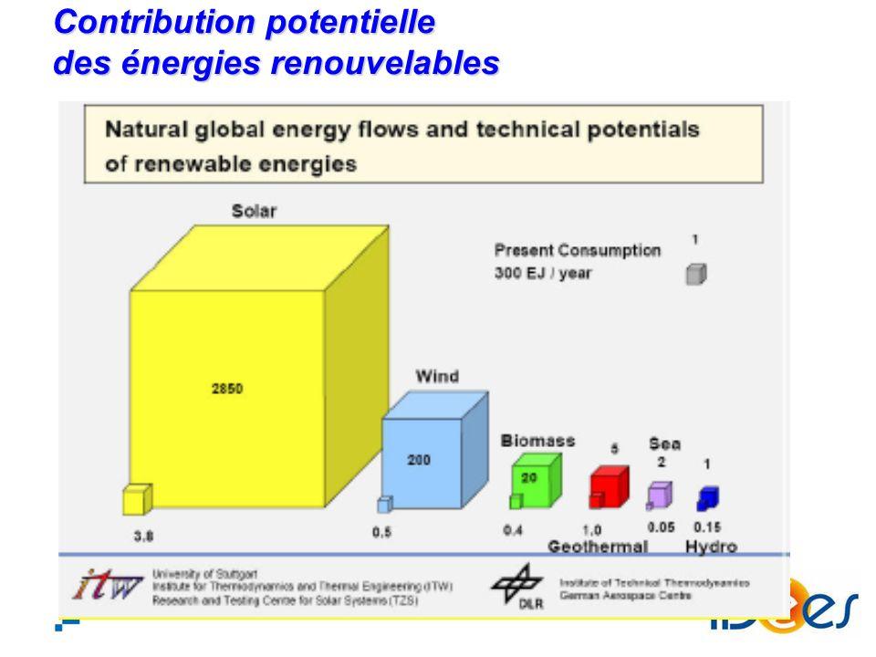 Contribution potentielle des énergies renouvelables