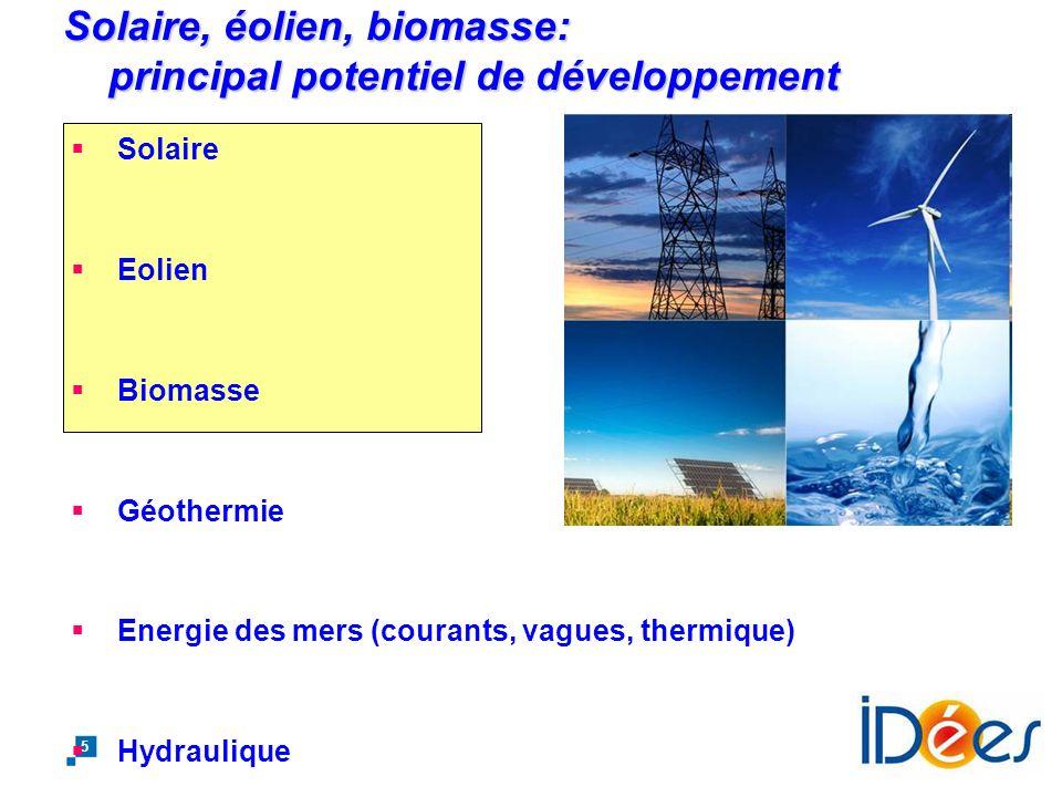 Solaire, éolien, biomasse: principal potentiel de développement
