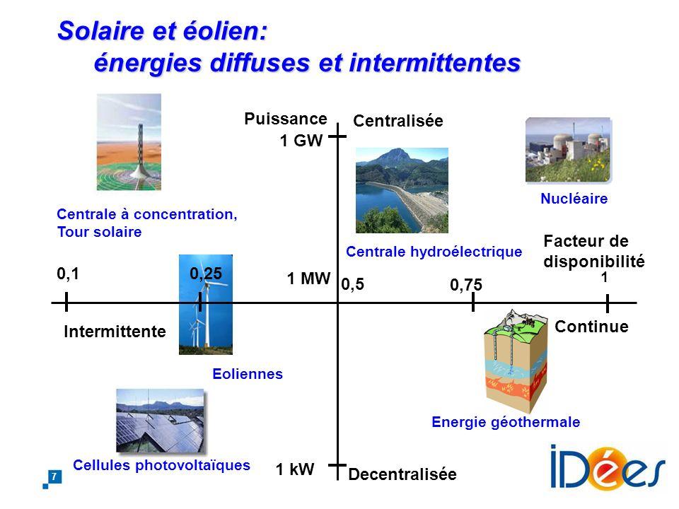 Solaire et éolien: énergies diffuses et intermittentes