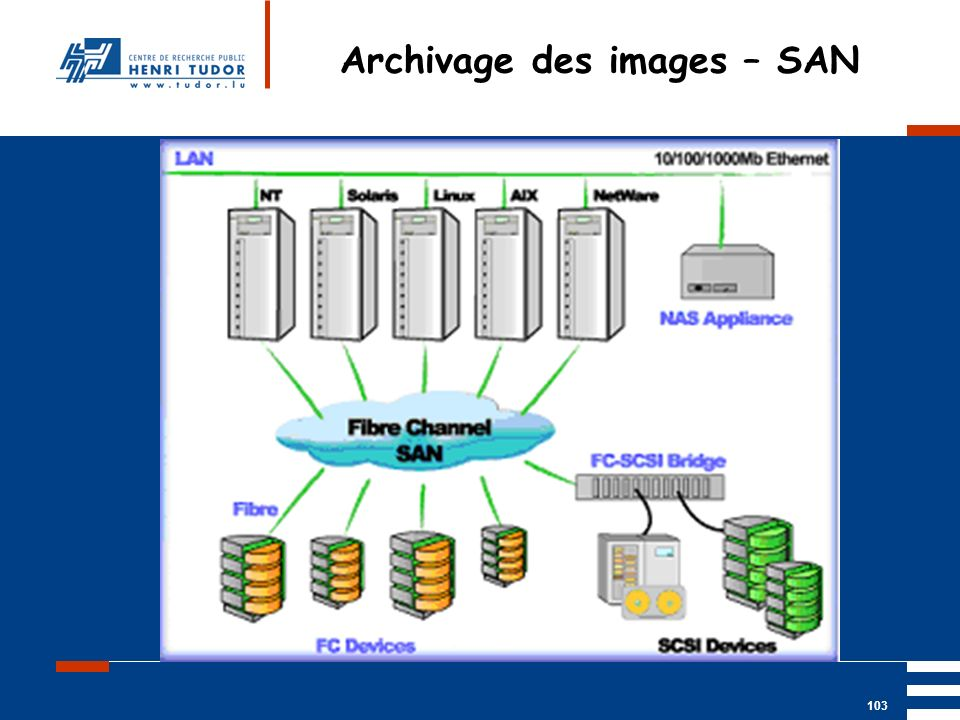 Archivage des images – SAN