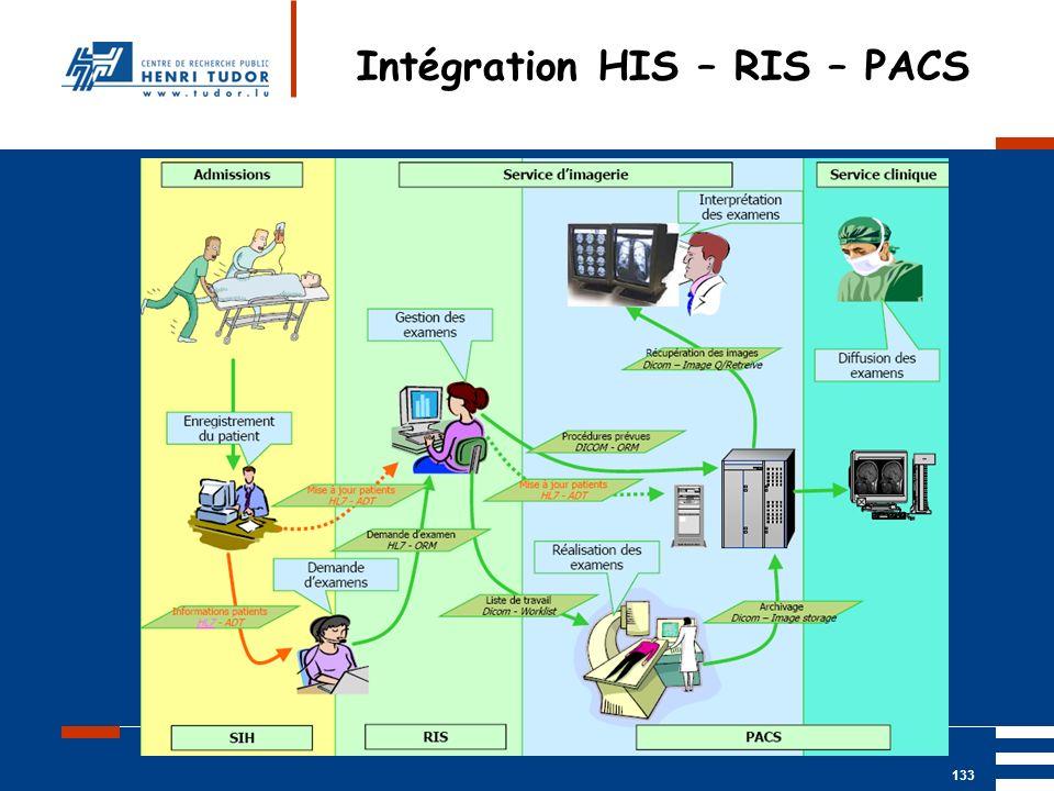 Intégration HIS – RIS – PACS