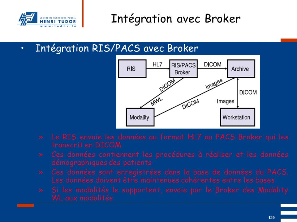 Intégration avec Broker