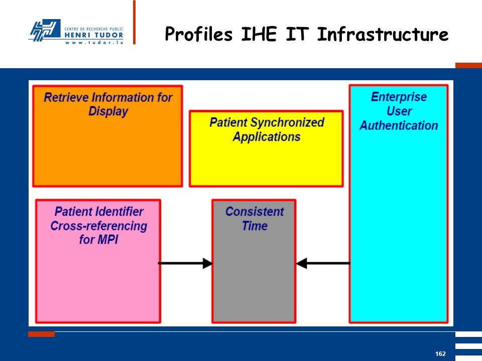 Profiles IHE IT Infrastructure