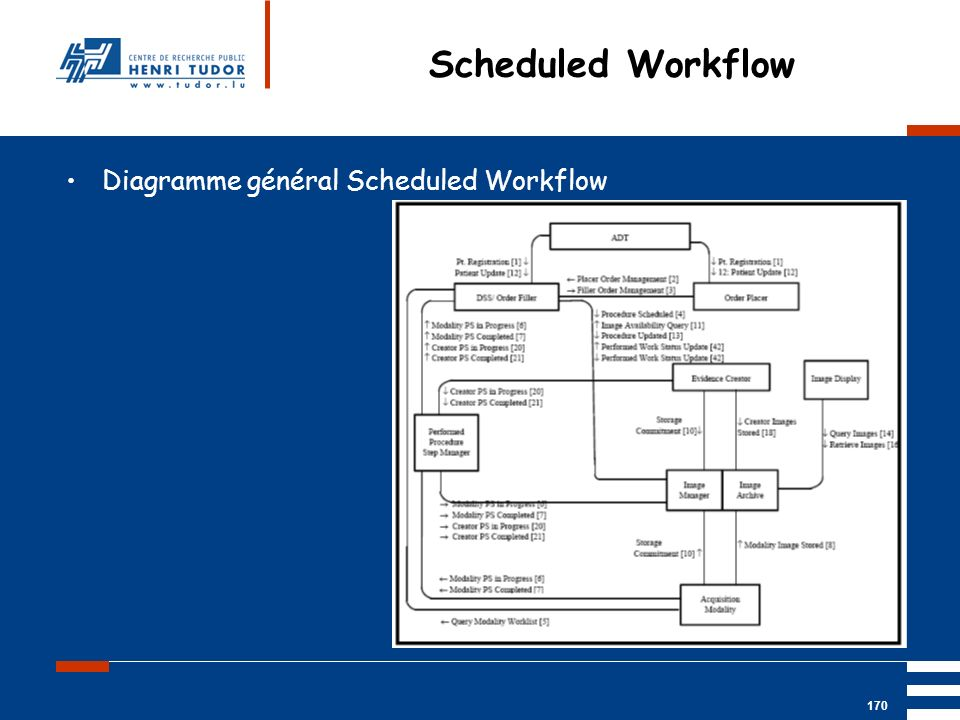 Scheduled Workflow Diagramme général Scheduled Workflow