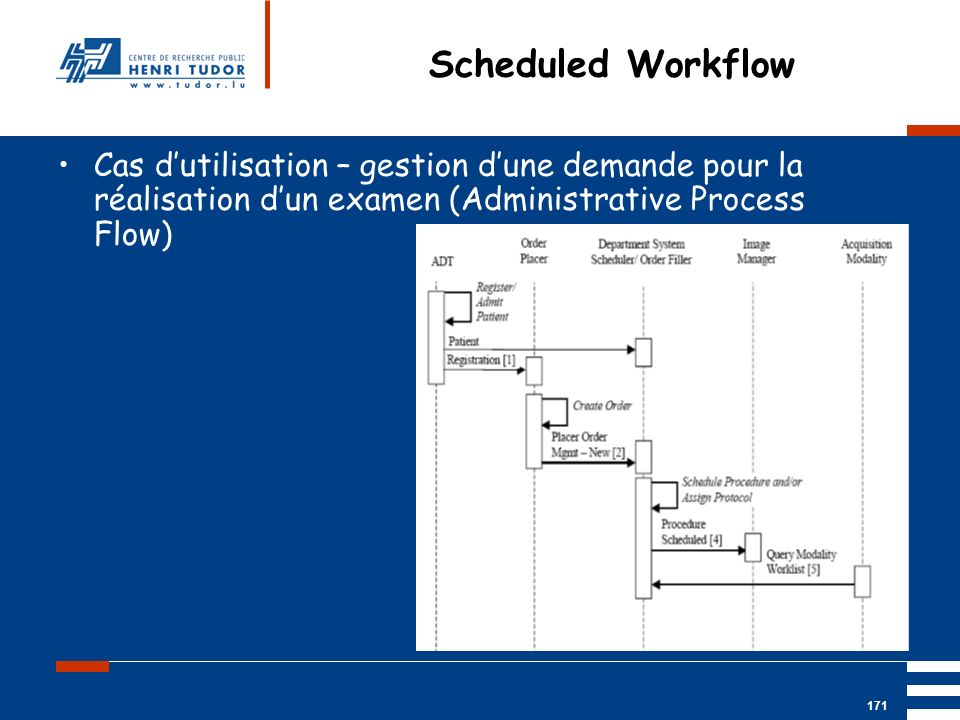 Scheduled Workflow Cas d'utilisation – gestion d'une demande pour la réalisation d'un examen (Administrative Process Flow)