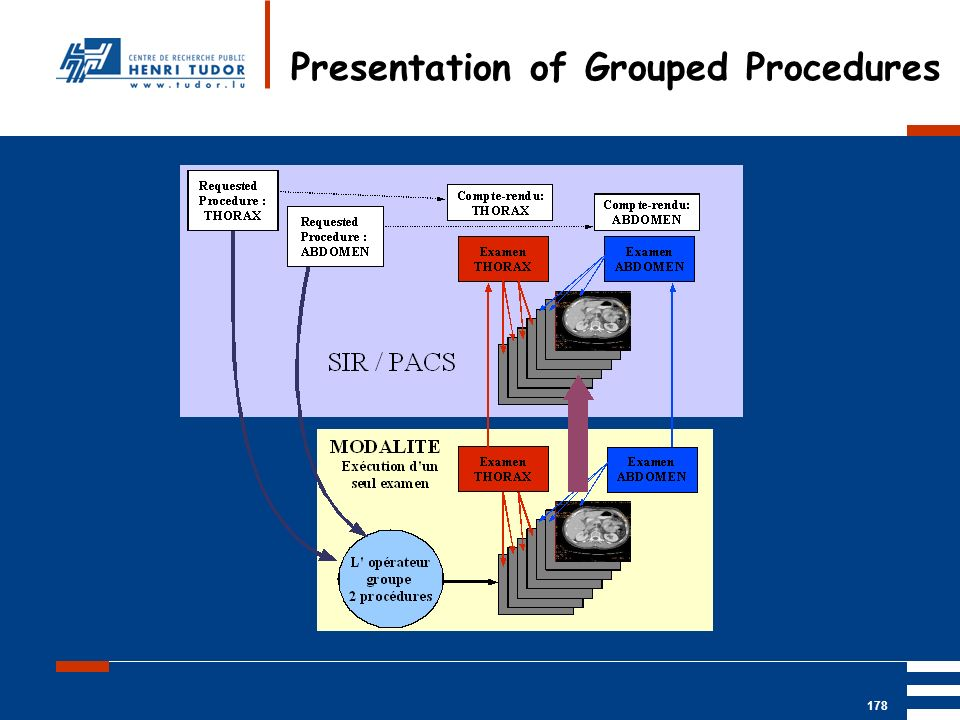 Presentation of Grouped Procedures