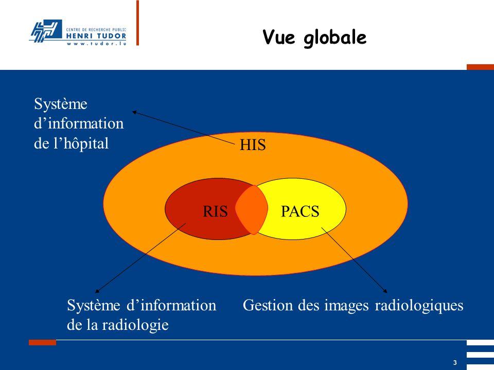 Vue globale Système d'information de l'hôpital HIS RIS PACS