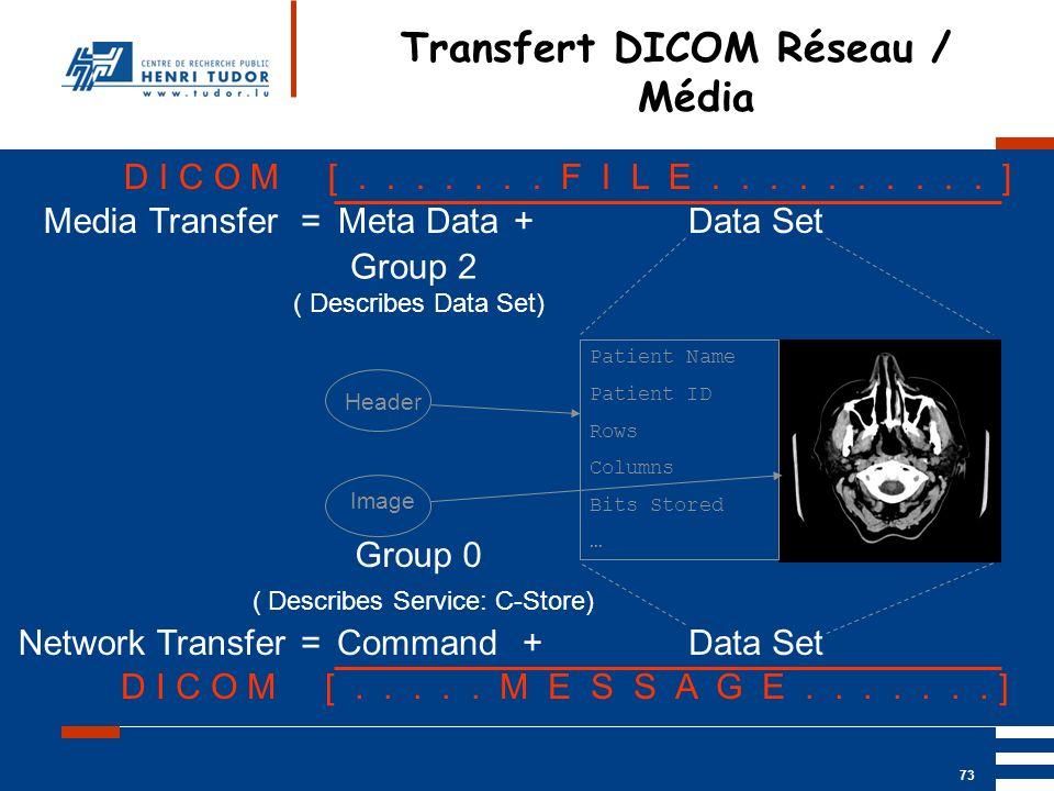 Transfert DICOM Réseau / Média