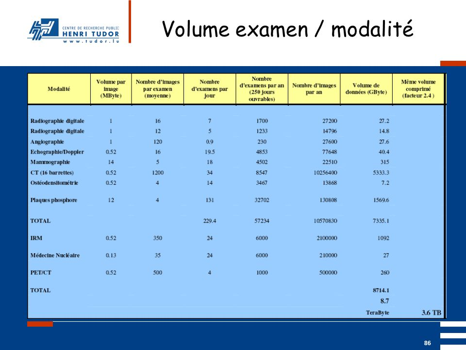 Volume examen / modalité