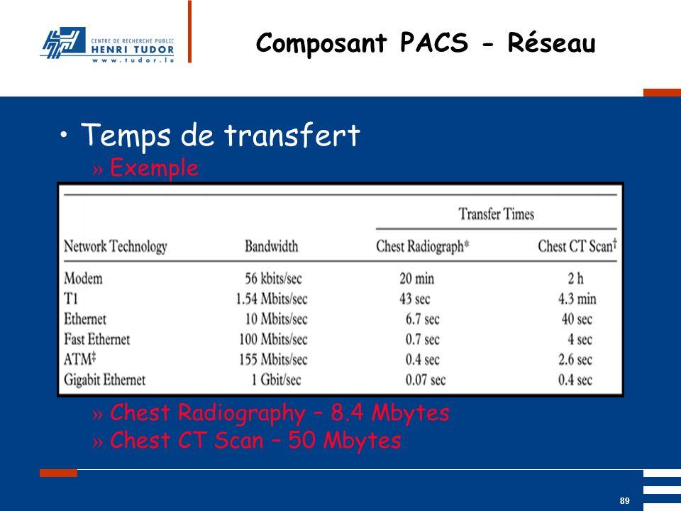 Composant PACS - Réseau