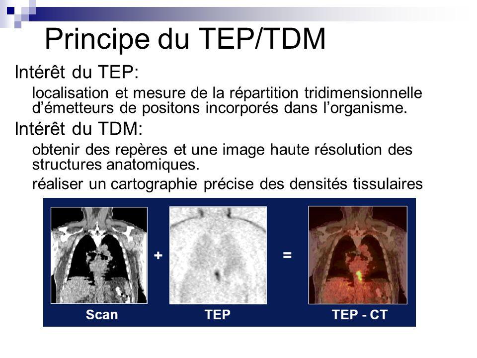 Principe du TEP/TDM Intérêt du TEP: Intérêt du TDM: