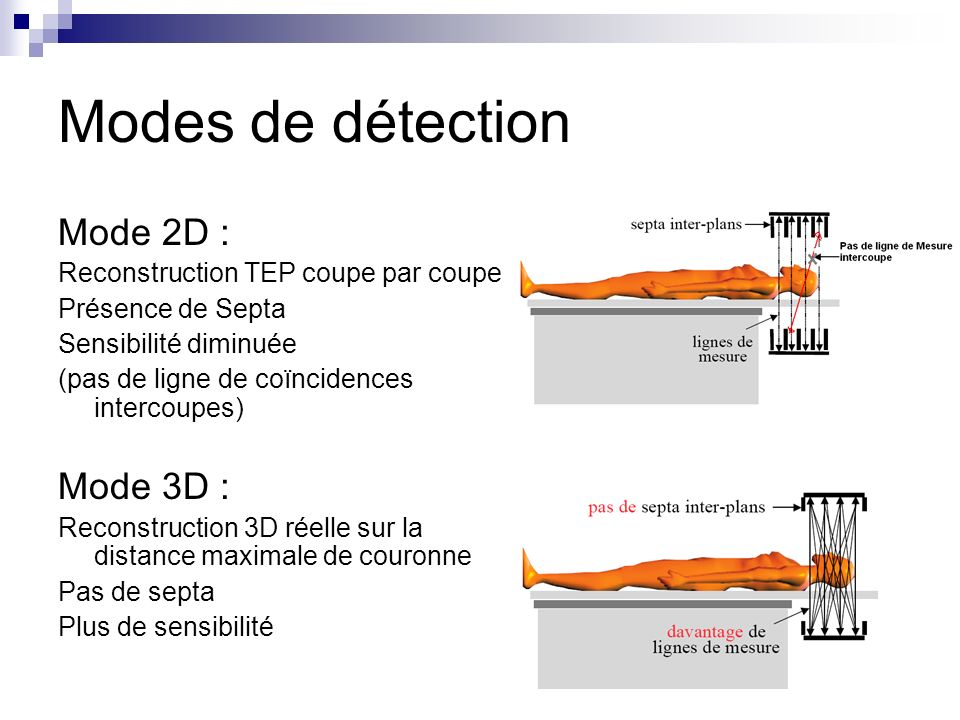 Modes de détection Mode 2D : Mode 3D :