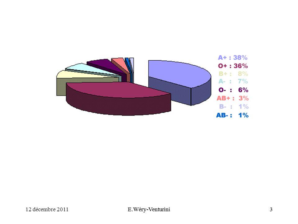 12 décembre 2011 E.Wéry-Venturini E.Wéry-Venturini 3 3