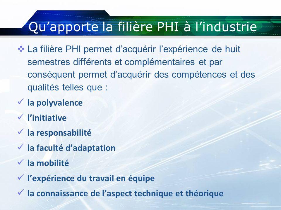 Qu'apporte la filière PHI à l'industrie
