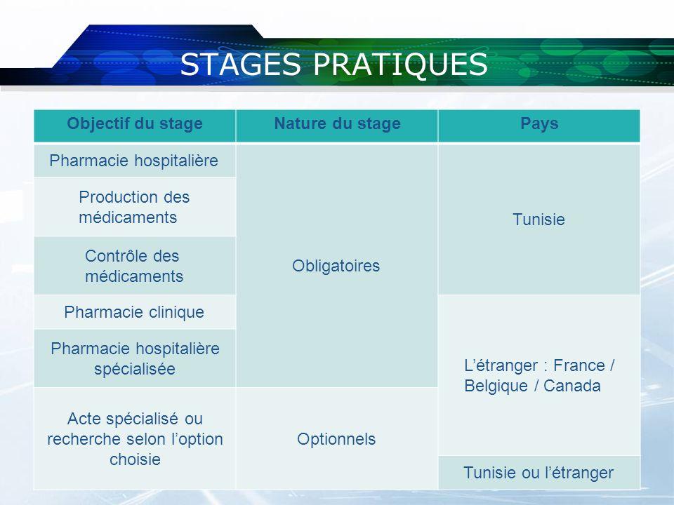 STAGES PRATIQUES Objectif du stage Nature du stage Pays