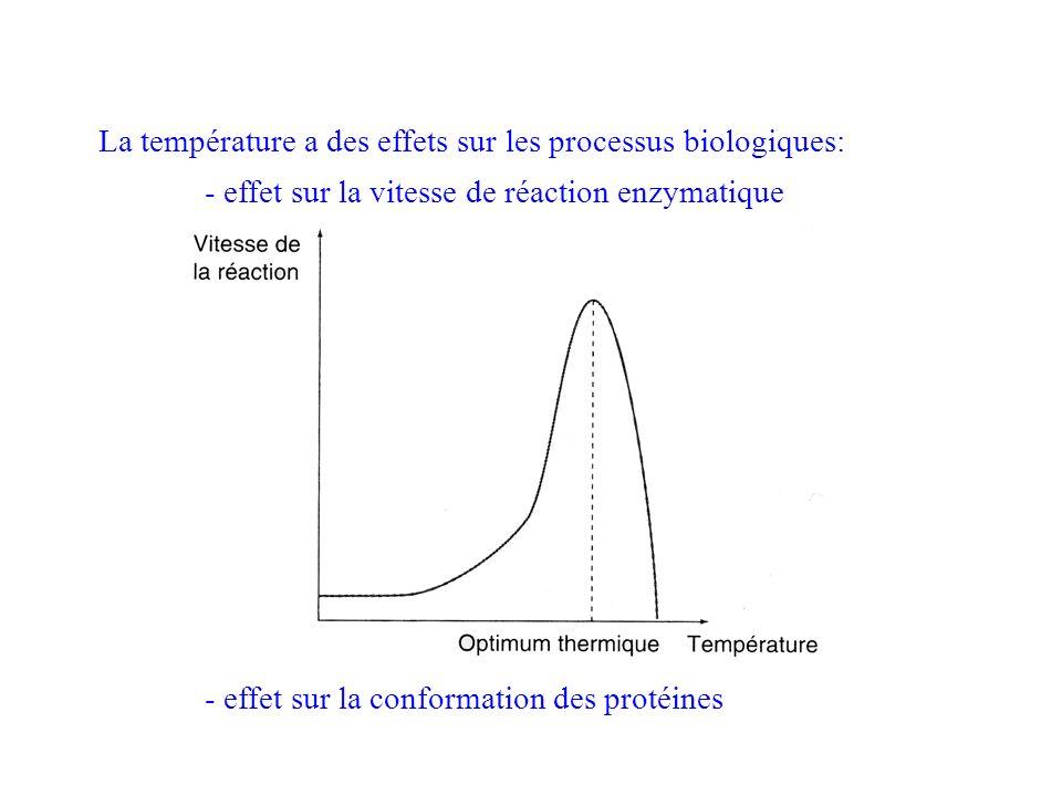 La température a des effets sur les processus biologiques: