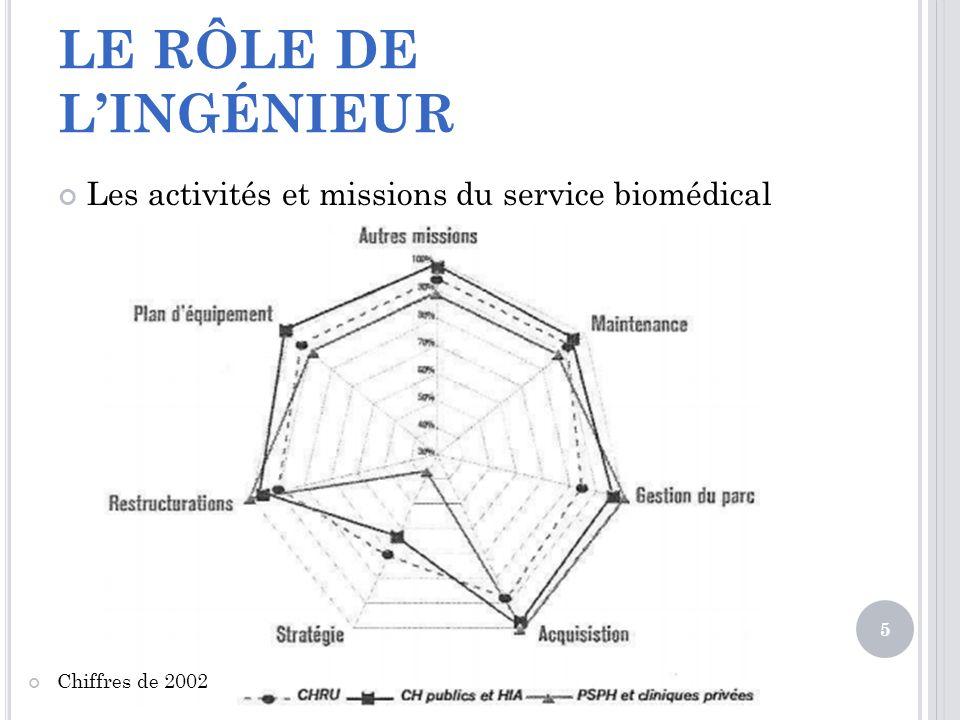 LE RÔLE DE L'INGÉNIEUR Les activités et missions du service biomédical
