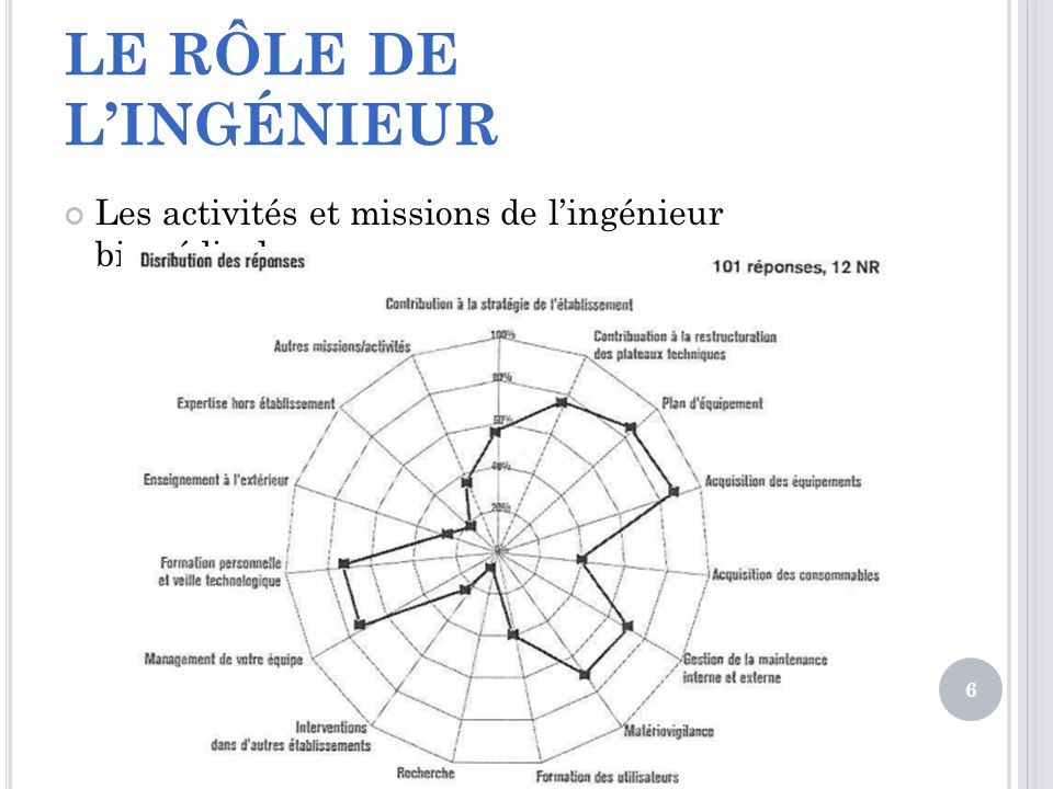 LE RÔLE DE L'INGÉNIEUR Les activités et missions de l'ingénieur biomédical