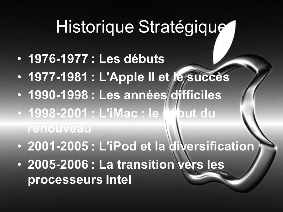 Historique Stratégique