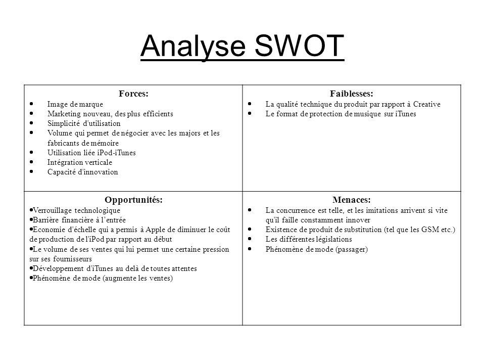 Analyse SWOT Forces: Faiblesses: Opportunités: Menaces: