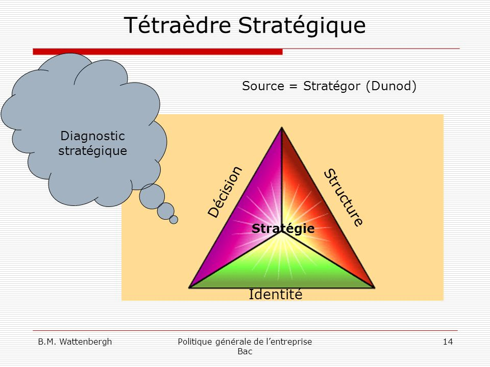 Tétraèdre Stratégique