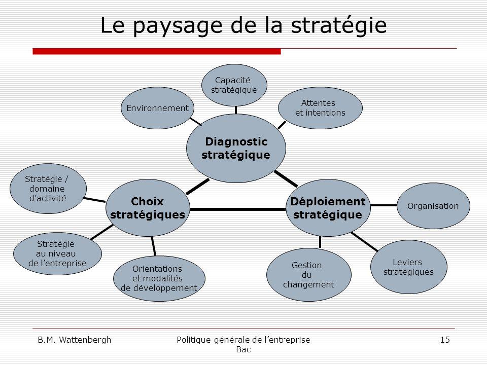 Le paysage de la stratégie