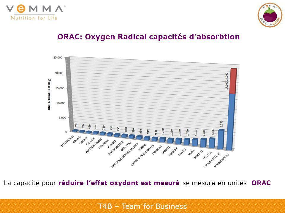 ORAC: Oxygen Radical capacités d'absorbtion