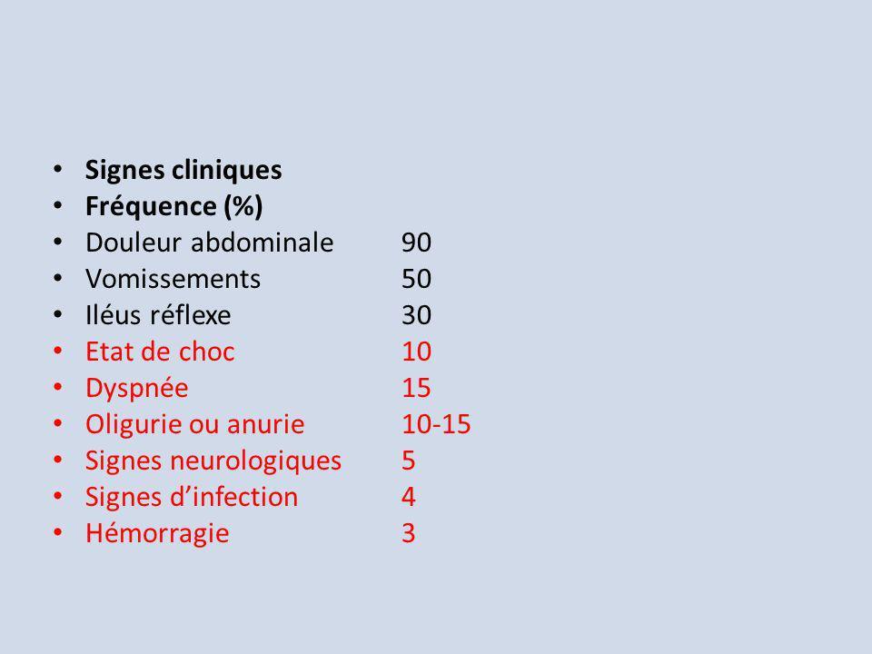 Signes cliniques Fréquence (%) Douleur abdominale 90. Vomissements 50. Iléus réflexe 30. Etat de choc 10.