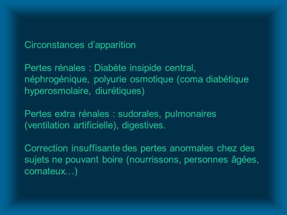Circonstances d'apparition Pertes rénales : Diabète insipide central, néphrogénique, polyurie osmotique (coma diabétique hyperosmolaire, diurétiques) Pertes extra rénales : sudorales, pulmonaires (ventilation artificielle), digestives.