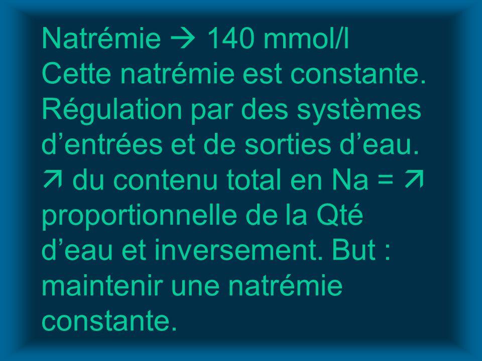Natrémie  140 mmol/l Cette natrémie est constante