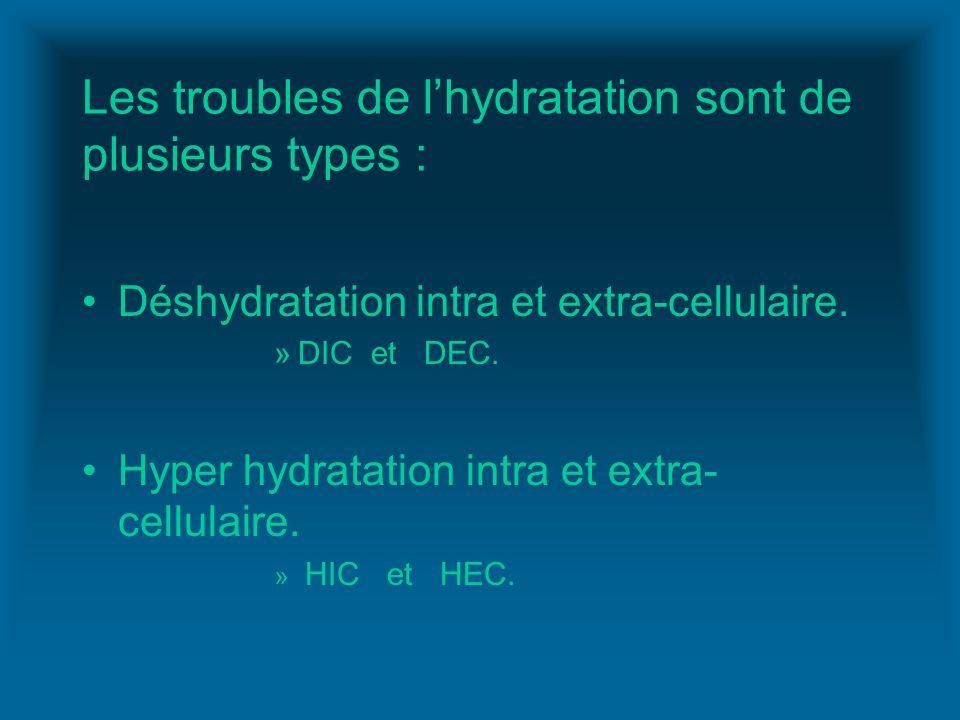 Les troubles de l'hydratation sont de plusieurs types :