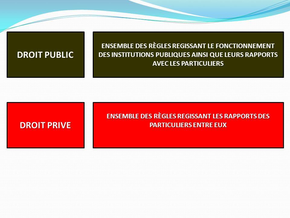 ENSEMBLE DES RÈGLES REGISSANT LES RAPPORTS DES PARTICULIERS ENTRE EUX