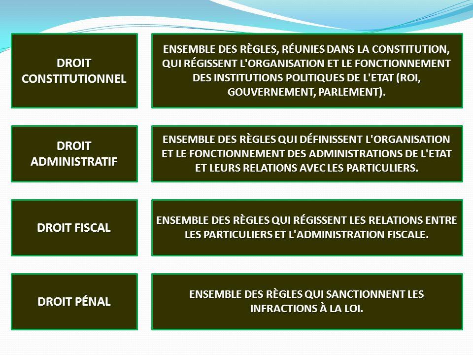 DROIT CONSTITUTIONNEL DROIT ADMINISTRATIF DROIT FISCAL DROIT PÉNAL