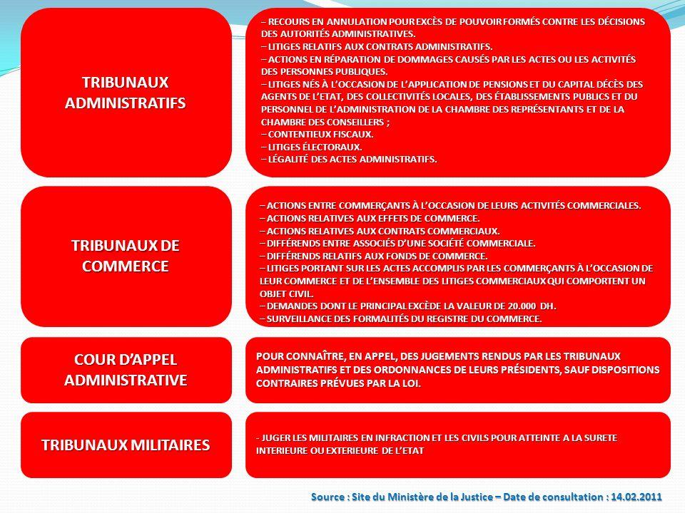 TRIBUNAUX ADMINISTRATIFS COUR D'APPEL ADMINISTRATIVE