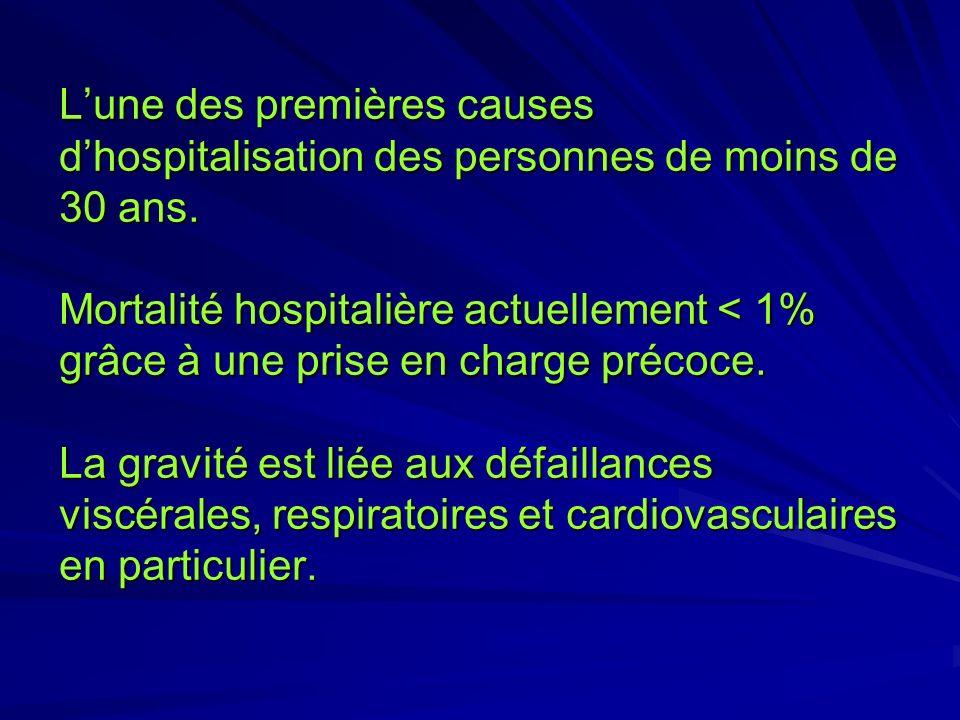 L'une des premières causes d'hospitalisation des personnes de moins de 30 ans.