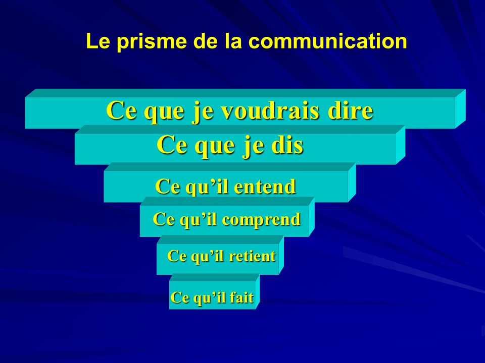 Le prisme de la communication