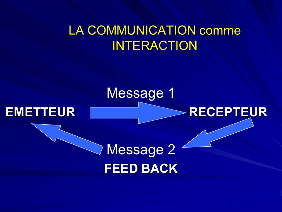 LA COMMUNICATION comme INTERACTION
