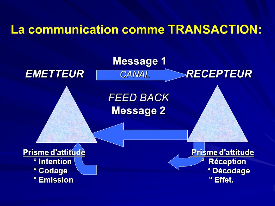 La communication comme TRANSACTION: