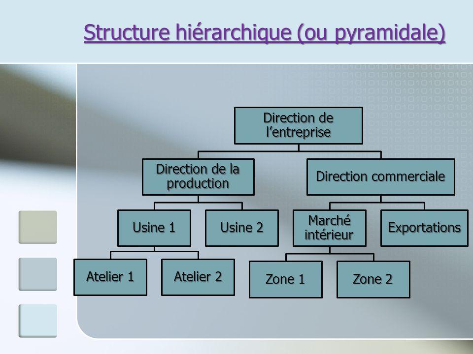 Structure hiérarchique (ou pyramidale)