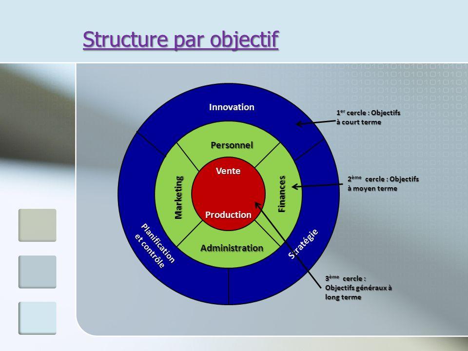 Structure par objectif