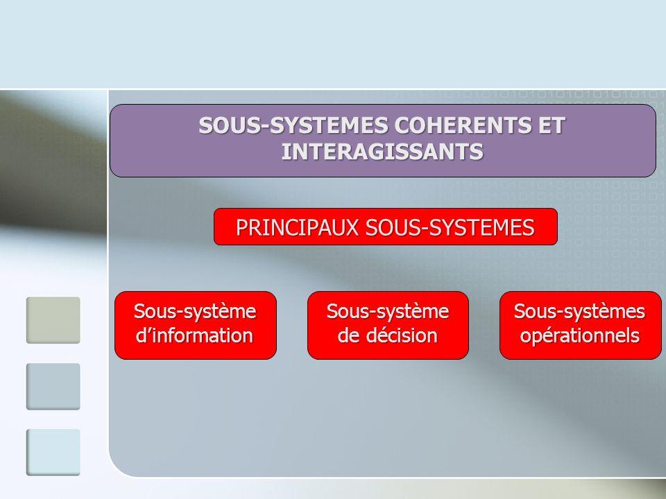 SOUS-SYSTEMES COHERENTS ET INTERAGISSANTS