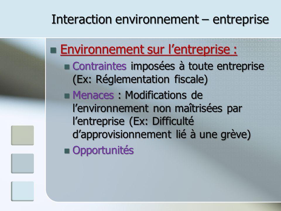 Interaction environnement – entreprise