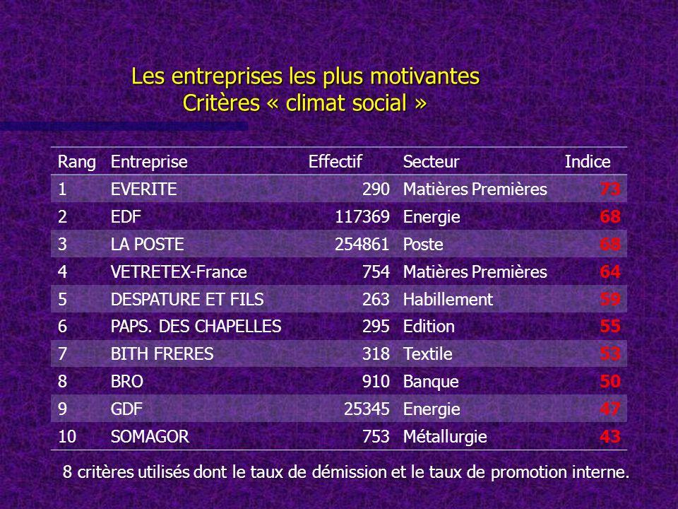 Les entreprises les plus motivantes Critères « climat social »