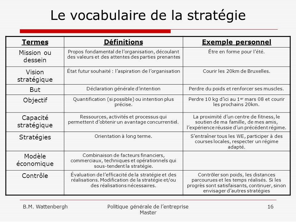 Le vocabulaire de la stratégie