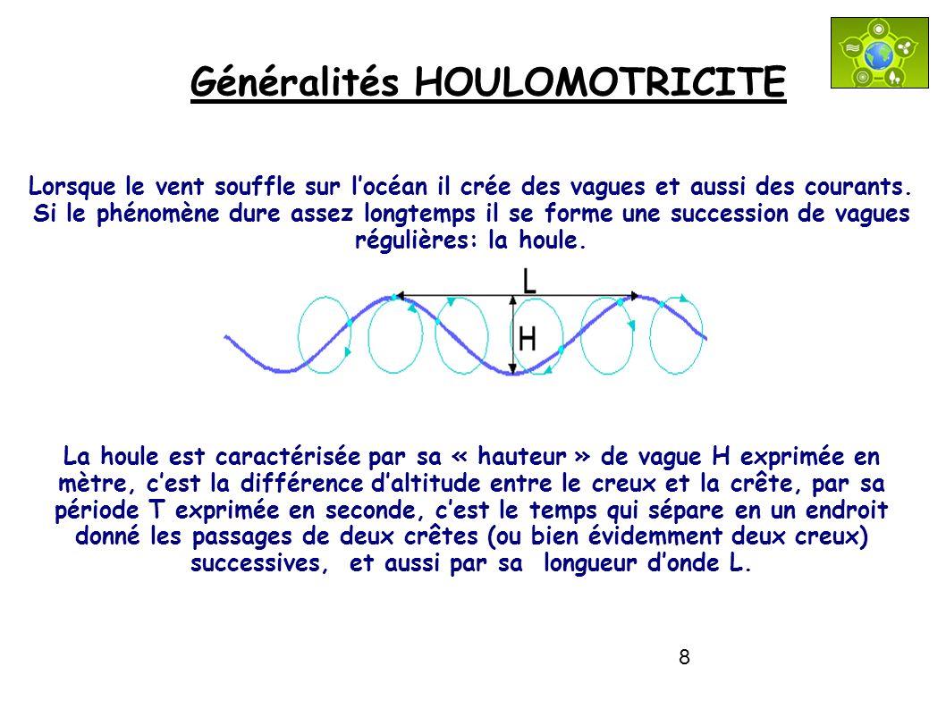 Généralités HOULOMOTRICITE
