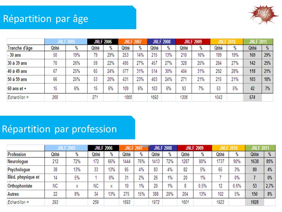 Répartition par âge Répartition par profession