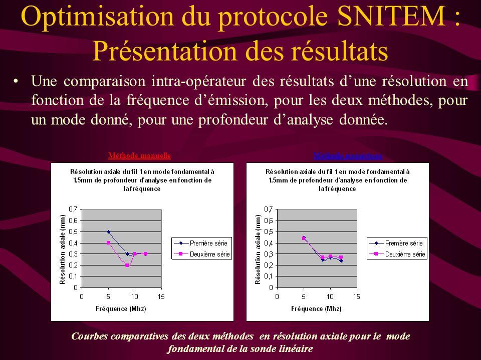 Optimisation du protocole SNITEM : Présentation des résultats