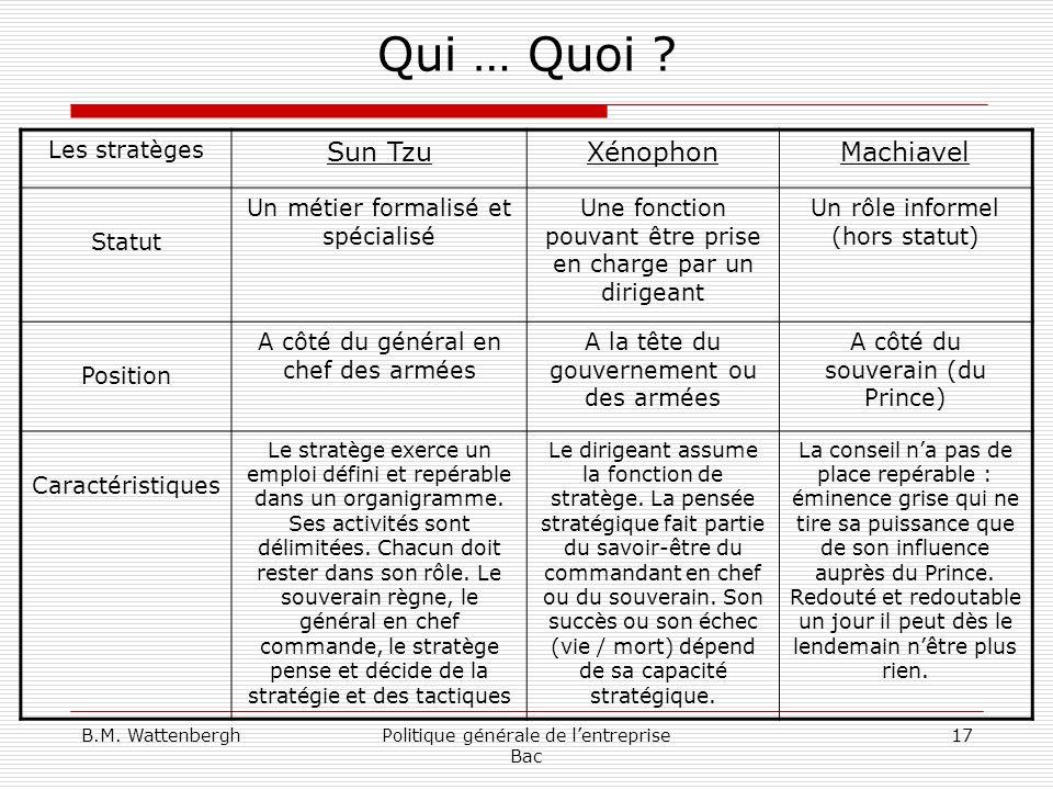 Qui … Quoi Sun Tzu Xénophon Machiavel Les stratèges Statut