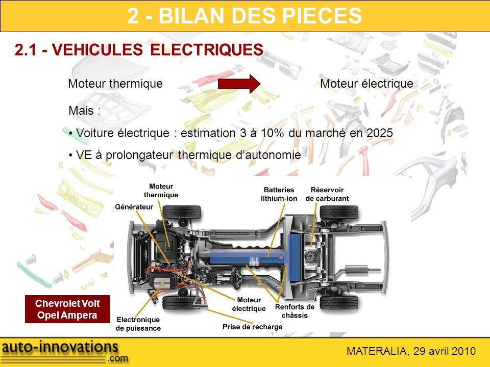 2 - BILAN DES PIECES 2.1 - VEHICULES ELECTRIQUES Moteur thermique
